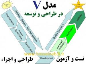 Verification Validation V-Modell