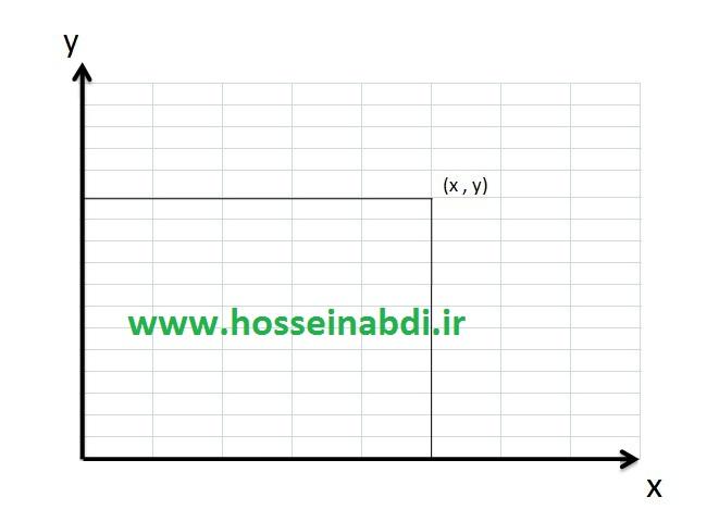 نمودار دوبعدی در مختصات کارتزین