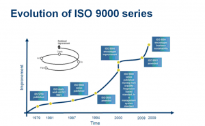 Evolution_of_ISO_9000_series
