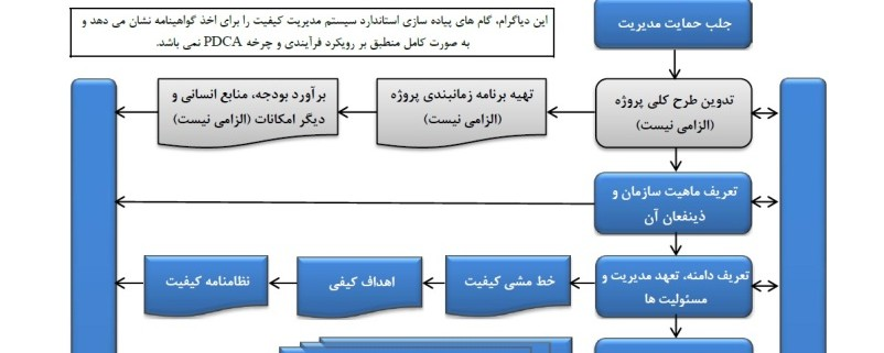 IATF 16949 Diagram