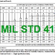 MIL STD-414