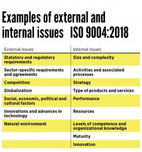 مثال هایی از مسائل داخلی و خارجی در شناسایی محیط / ماهیت / بافت سازمان ISO 9004:2018