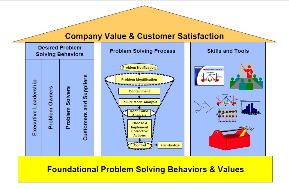 ارزش های سازمان و رضایت مشتری - ارزش ها و رفتارهای بنیادین حل مسئله