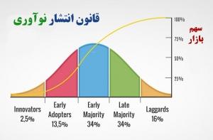 مراحل چرخه انتشار نوآوری و سهم بازار محصول جدید - The diffusion of innovation