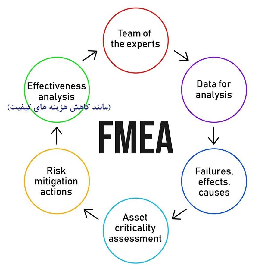 سنجش اثربخشی FMEA تحلیل حالت ها و اثرات شکست و محاسبه و کاهش هزینه های کیفیت
